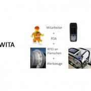MoWITA